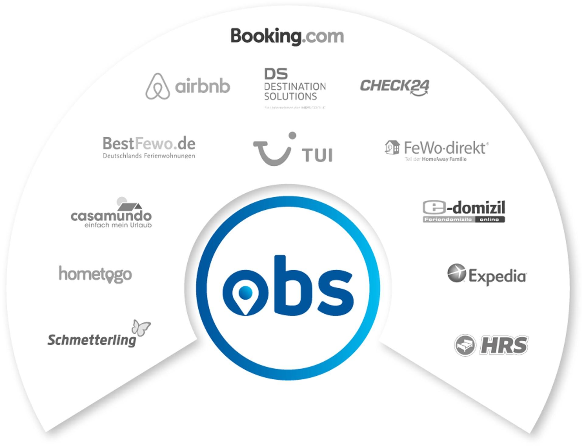 OBS Uebersicht